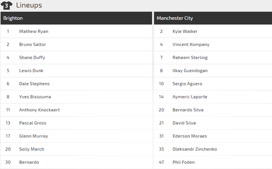 Nhận định Brighton – Man City: Chiến thắng trong tay Guardiola ảnh 2