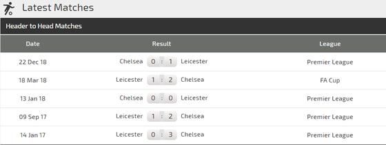 Nhận định Leicester City - Chelsea: The Blues lại trấn áp Bầy cáo ảnh 3