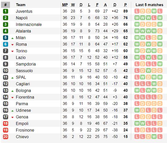 Lịch thi đấu La Liga và Serie A, ngày 18-5 ảnh 8