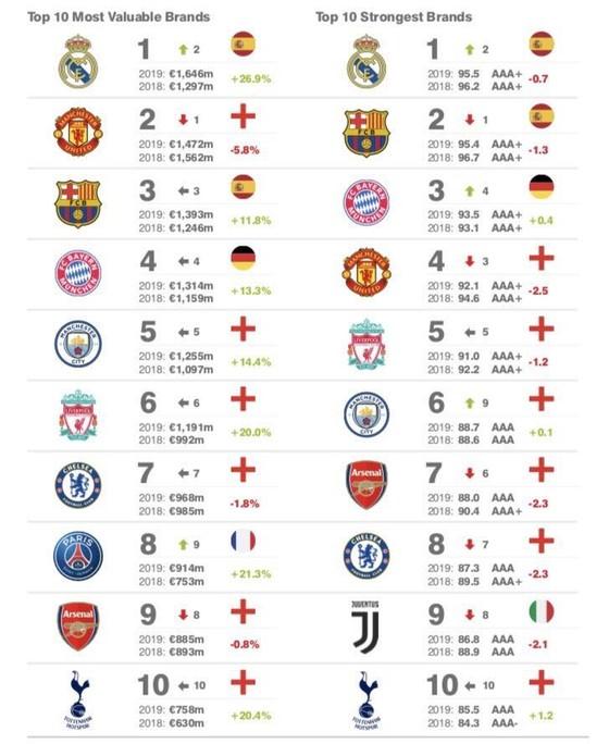 Real Madrid lật đổ Man United để trở thành CLB giá trị nhất thế giới ảnh 1