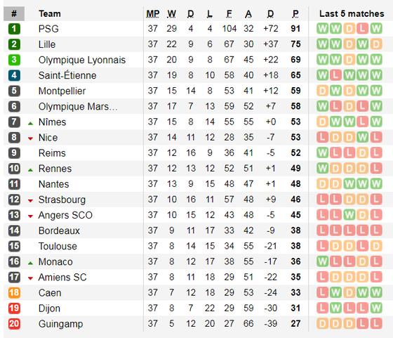 Lịch thi đấu giải Serie A và giải vô địch Pháp, ngày 25-5 ảnh 6