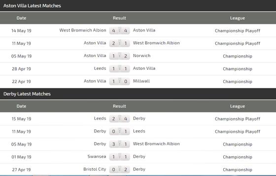 Nhận định Aston Villa - Derby County: Cuộc chiến kim tiền ảnh 5