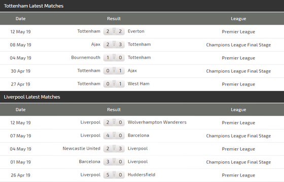 Nhận định Tottenham – Liverpool: Harry Kane quyết đấu Mo Salah ảnh 5