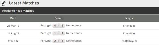 Nhận định Bồ Đào Nha – Hà Lan: Ronaldo đối đầu Van Dijk ảnh 3