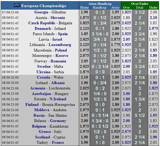 Lịch thi đấu bóng đá Vòng loại EURO 2020, ngày 8-6 (Mới cập nhật) ảnh 5