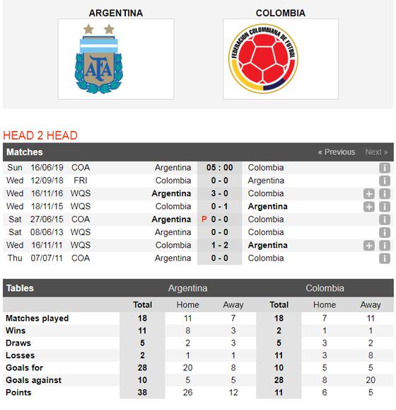 Nhận định Argentina - Colombia: Leo Messi đại chiến James Rodriguez ảnh 3