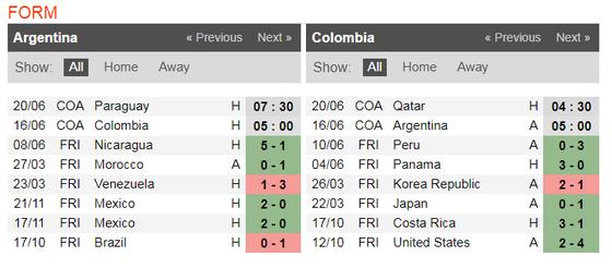 Nhận định Argentina - Colombia: Leo Messi đại chiến James Rodriguez ảnh 4
