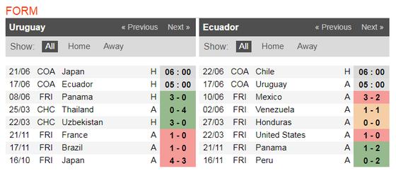 Nhận định Uruguay - Ecuador: Luis Suarez và cuộc dạo mát ở Mineirao  ảnh 4
