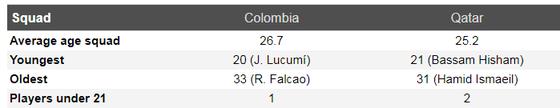 Nhận định Colombia - Qatar: Chiến thắng sít sao  ảnh 5