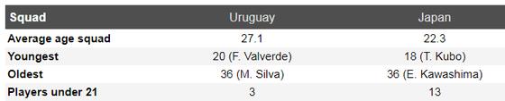 Nhận định Uruguay – Nhật Bản: Tiểu Messi chống bộ đôi song sát  ảnh 5