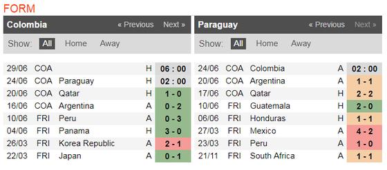 Nhận định Colombia - Paraguay: Mưu đồ của Carlos Queiroz  ảnh 3