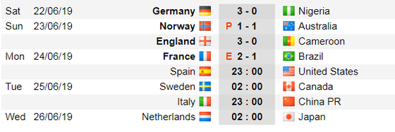 Lịch thi đấu World Cup bóng đá Nữ, vòng 16 đội (Mới cập nhật) ảnh 1