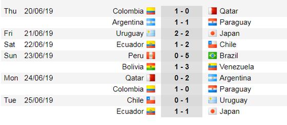 Lịch thi đấu bóng đá Copa America 2019: Nóng bỏng vòng tứ kết ảnh 3
