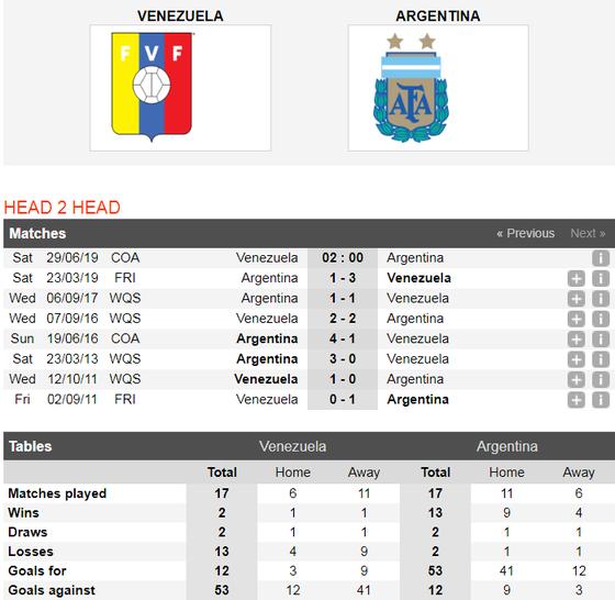Nhận định Venezuela - Argentina: Messi vượt qua chính mình ảnh 3