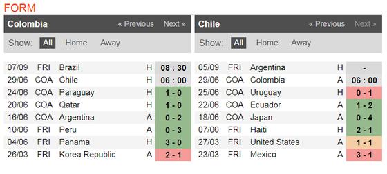 Nhận định Colombia – Chilê:James Rodriguez đại chiến Vidal ảnh 2