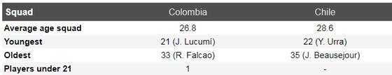 Nhận định Colombia – Chilê:James Rodriguez đại chiến Vidal ảnh 3