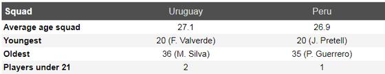 Nhận định tứ kết Uruguay – Peru: Khi song sát Suarez và Cavani tịt ngòi ảnh 3