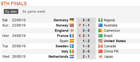 Lịch thi đấu World Cup Bóng đá Nữ, vòng bán kết ảnh 4