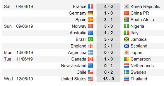 Lịch thi đấu World Cup Bóng đá Nữ, vòng bán kết ảnh 5