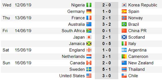 Lịch thi đấu World Cup Bóng đá Nữ, vòng bán kết ảnh 6
