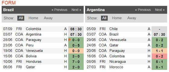Nhận định Brazil - Argentina: Messi một mình chống lại Selecao ảnh 7