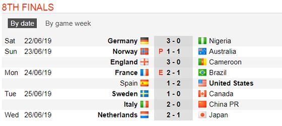 Lịch thi đấu World Cup Bóng đá Nữ, vòng bán kết (Mới cập nhật) ảnh 4