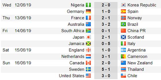 Lịch thi đấu World Cup Bóng đá Nữ, vòng bán kết (Mới cập nhật) ảnh 6