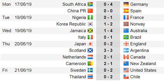 Lịch thi đấu World Cup Bóng đá Nữ, vòng bán kết (Mới cập nhật) ảnh 7