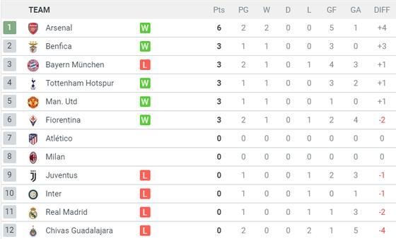 Lịch thi đấu và bảng xếp hạng ICC ngày 24-5, Real Madrid đụng độ Arsenal ảnh 3