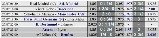 Lịch thi đấu và bảng xếp hạng ICC ngày 27-7 (Mới cập nhật) ảnh 2