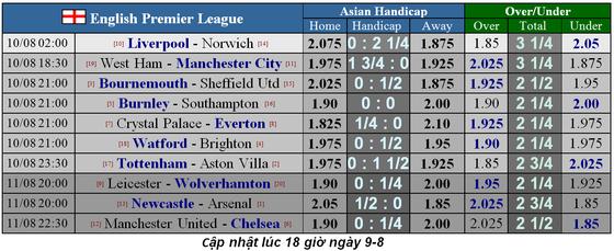 Nhận định Tottenham – Aston Villa: Chờ Harry Kane ra oai  (Mới cập nhật) ảnh 5