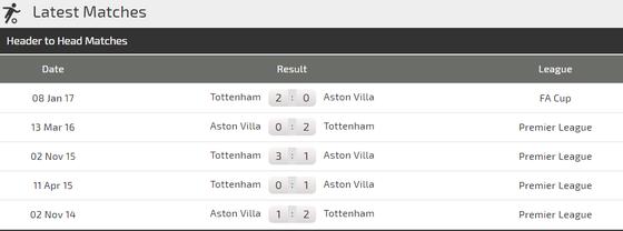Nhận định Tottenham – Aston Villa: Chờ Harry Kane ra oai  (Mới cập nhật) ảnh 3