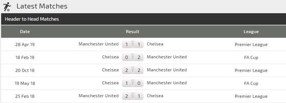 Nhận định Man United – Chelsea: Quyết chiến ở Old Trafford (Mới cập nhật) ảnh 4