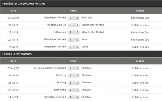 Nhận định Man United – Chelsea: Quyết chiến ở Old Trafford (Mới cập nhật) ảnh 3