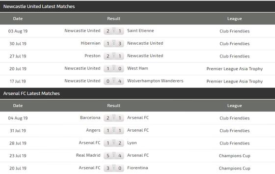 Nhận định Newcastle - Arsenal: Pháo thủ dạo mát ở St. James' Park (Mới cập nhật) ảnh 4