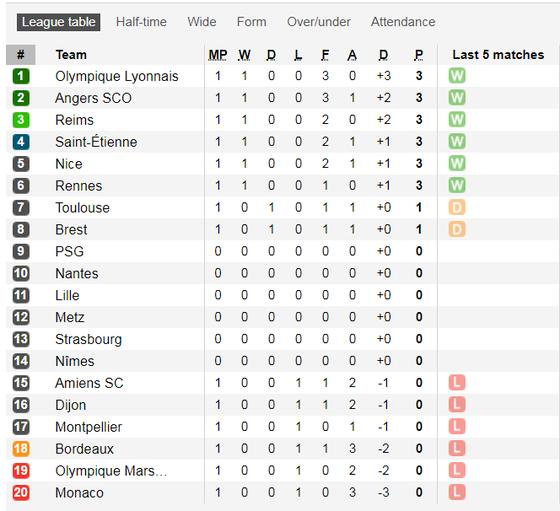 Marseille thua,  Villas-Boas nhận trách nhiệm ảnh 2