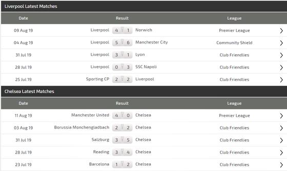 Nhận định Liverpool - Chelsea: Khoảng cách lớn lao ở Istanbul ảnh 4