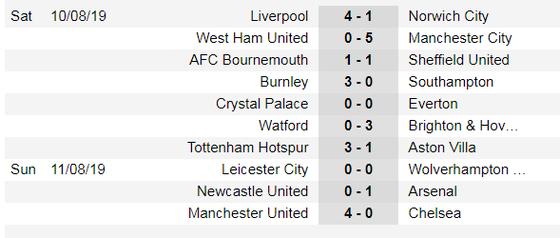 Lịch thi đấu Ngoại hạng Anh ngày 17-8: Tottenham thách thức Man City (Mới cập nhật) ảnh 3