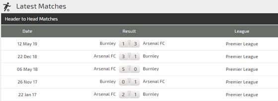 Nhận định Arsenal – Burnley: Pháo hoa ở Emirates ảnh 2