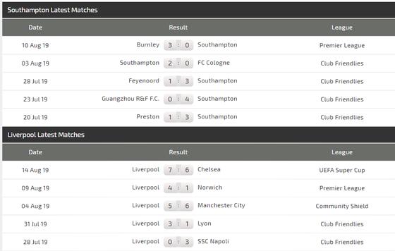 Nhận định Southampton – Liverpool: Lấy công làm thủ ảnh 3