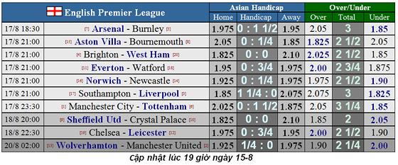 Lịch thi đấu Ngoại hạng Anh ngày 17-8: Tottenham thách thức Man City (Mới cập nhật) ảnh 2