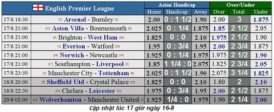 Lịch thi đấu Ngoại hạng Anh ngày 17-8: Tottenham thách thức Man City (Mới cập nhật) ảnh 1