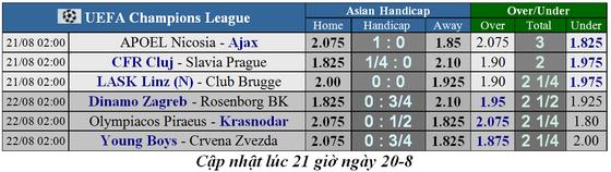 Lịch thi đấu Champions League ngày 21-8, Ajax tìm vé vớt ảnh 2