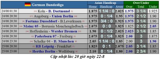 Lịch thi đấu giải Liga, Bundesliga, Serie A và Ligue 1 ngày 24-8 (Mới cập nhật) ảnh 6