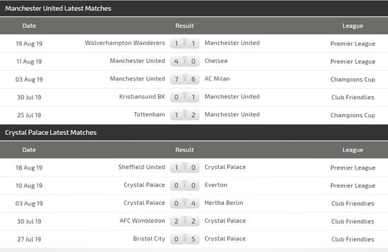 Nhận định Man United – Crystal Palace: Quỷ đỏ ra oai (Mới cập nhật) ảnh 4