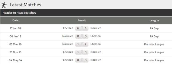 Nhận định Norwich – Chelsea: Khi N'Golo Kante dính chấn thương (Mới cập nhật) ảnh 3
