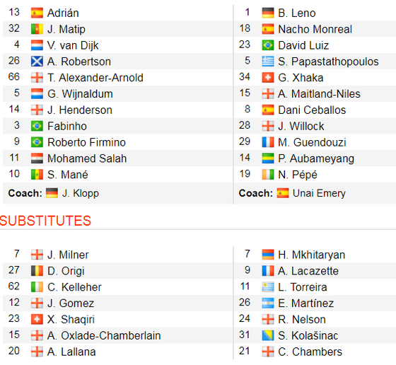 Liverpool - Arsenal 3-1: Salah ghi cú đúp, nhấn chìm Pháo thủ ảnh 2