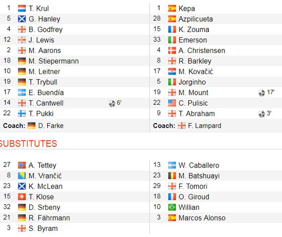Norwich City - Chelsea 2-3: Abraham ghi cú đúp, Lampard giành chiến thắng đầu tay ảnh 2