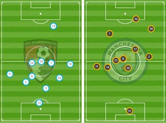 Bournemouth - Man City 1-3  Aguero ghi cú đúp, The Citizens chiếm ngôi nhì bảng ảnh 5