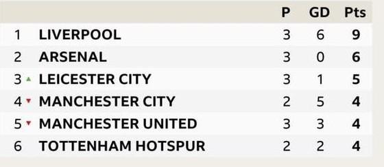 Liverpool - Arsenal 3-1: Salah ghi cú đúp, nhấn chìm Pháo thủ ảnh 13